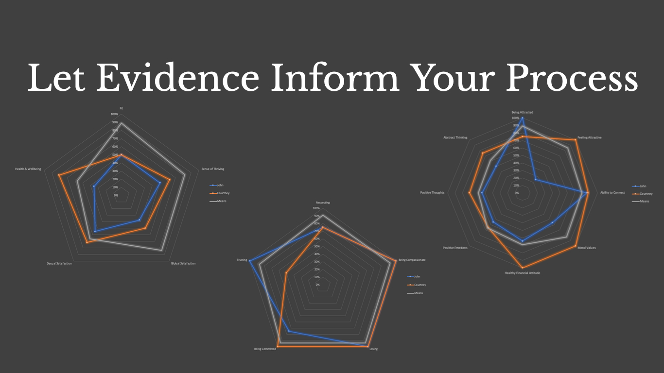 Let Evidence Inform Your Practice